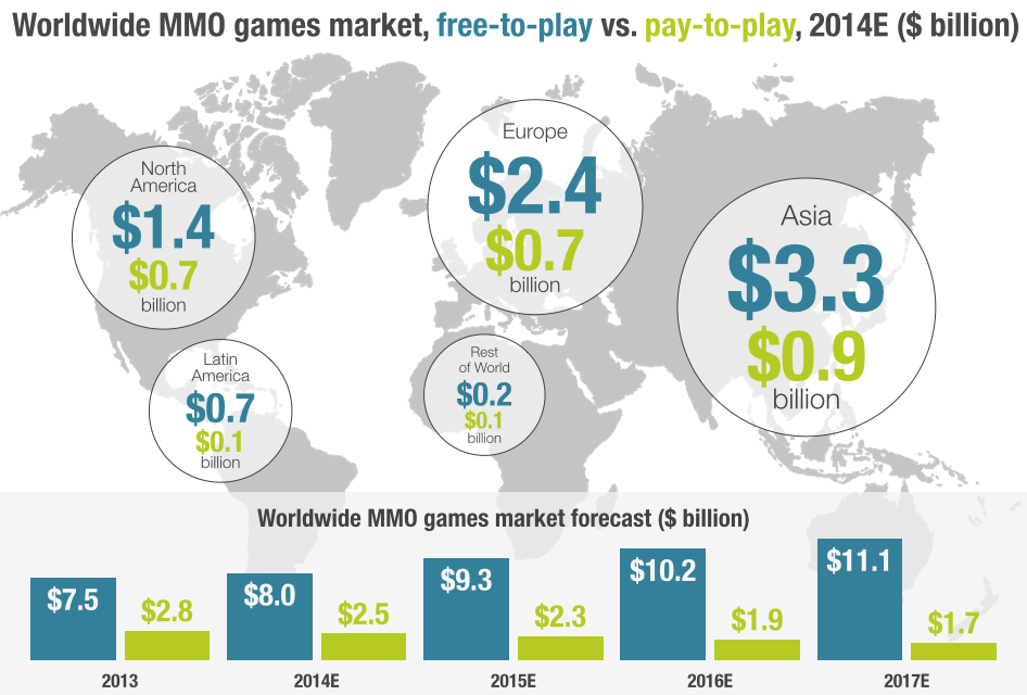 MMO Graph